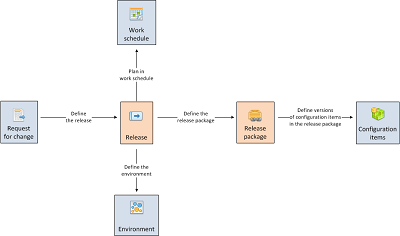 Release management process context